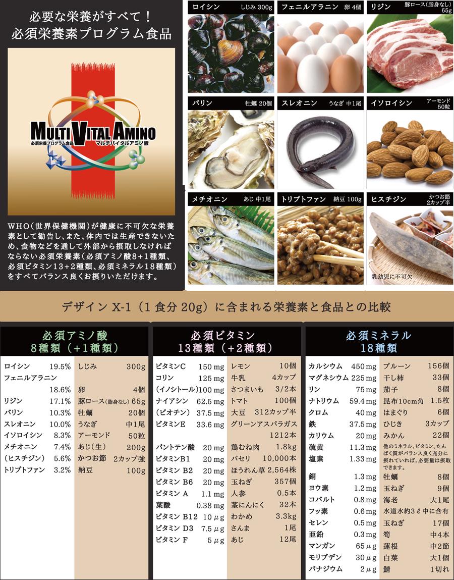 デザインX-1マルチバイタルアミノ酸に含まれる栄養素と食品との比較
