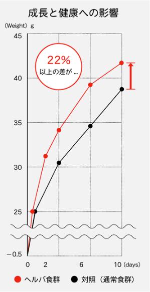 成長と健康への影響-グラフ