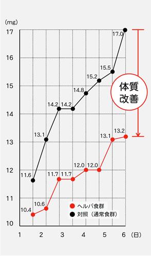 体質改善ーグラフ