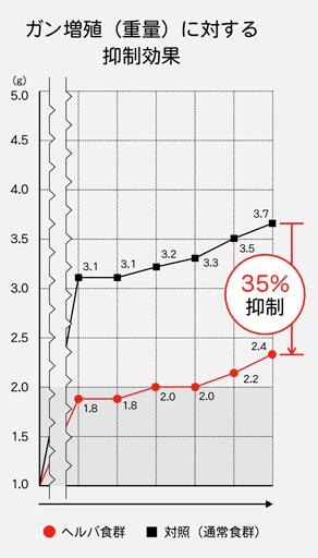 ガン抑制効果-グラフ